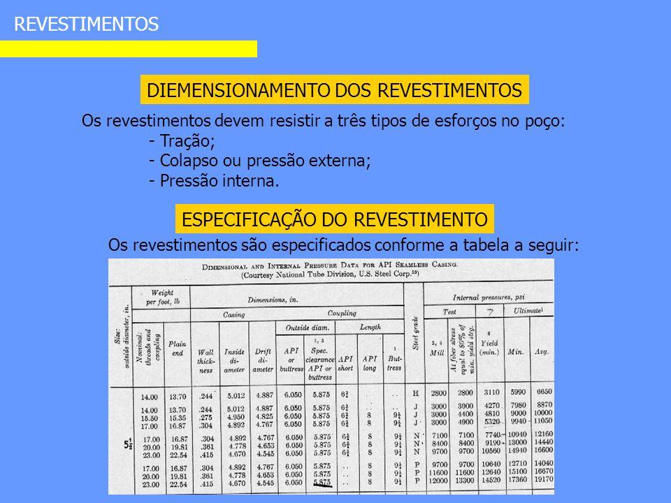 REVESTIMENTOS DIEMENSIONAMENTO DOS REVESTIMENTOS Os revestimentos devem resistir a três tipos de esforços no poço: - Tração; - Colapso ou pressão externa; - Pressão interna.
