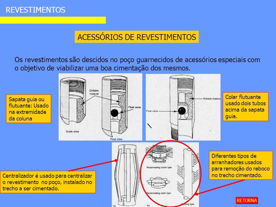 ACESSÓRIOS DE REVESTIMENTOS REVESTIMENTOS Os revestimentos são descidos no poço guarnecidos de acessórios especiais com o objetivo de viabilizar uma boa cimentação dos mesmos.