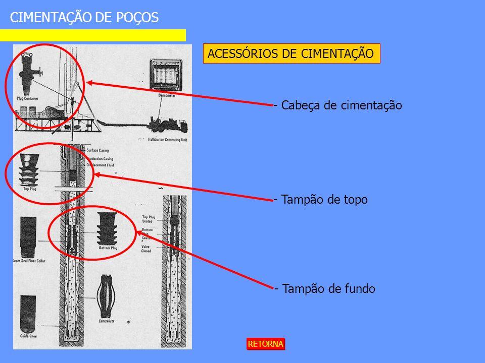 CIMENTAÇÃO DE POÇOS ACESSÓRIOS DE CIMENTAÇÃO - Cabeça de cimentação - Tampão de topo - Tampão de fundo RETORNA
