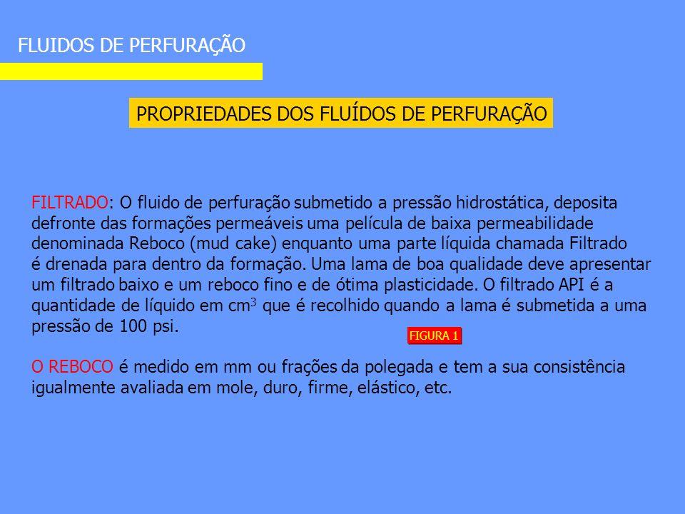 PROPRIEDADES DOS FLUÍDOS DE PERFURAÇÃO FLUIDOS DE PERFURAÇÃO FILTRADO: O fluido de perfuração submetido a pressão hidrostática, deposita defronte das formações permeáveis uma película de baixa permeabilidade denominada Reboco (mud cake) enquanto uma parte líquida chamada Filtrado é drenada para dentro da formação.