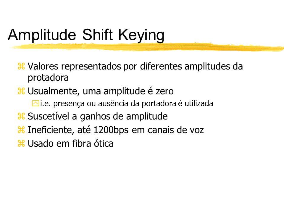 Amplitude Shift Keying zValores representados por diferentes amplitudes da protadora zUsualmente, uma amplitude é zero yi.e. presença ou ausência da p