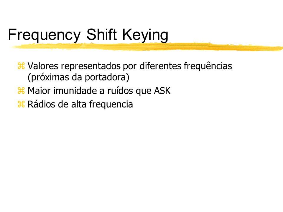 Frequency Shift Keying zValores representados por diferentes frequências (próximas da portadora) zMaior imunidade a ruídos que ASK zRádios de alta fre