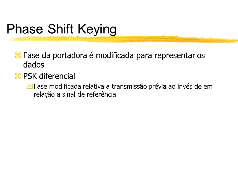 Phase Shift Keying zFase da portadora é modificada para representar os dados zPSK diferencial yFase modificada relativa a transmissão prévia ao invés