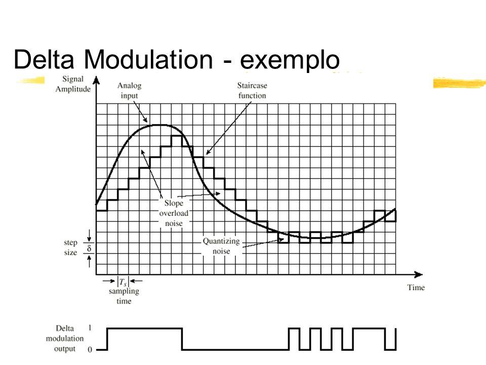 Delta Modulation - exemplo