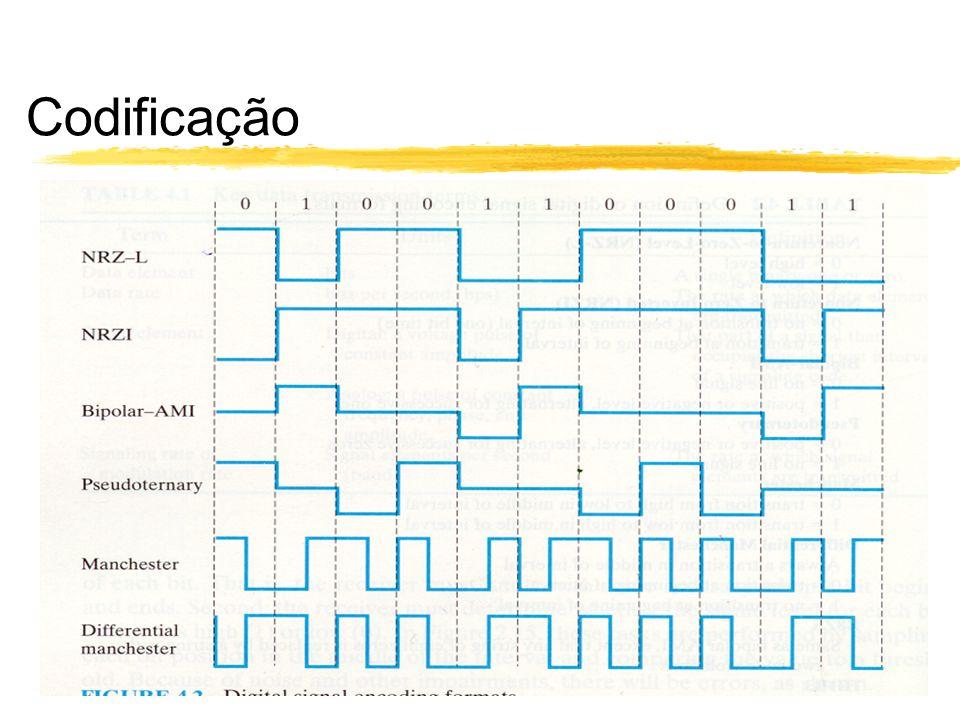 Codificação - Nonreturn to Zero (NRZ) zNRZ-L (Nonreturn to Zero Level) y0 = alto nível y1 = baixo nível zNRZ-I (Nonreturn to Zero, Invert ones) y0 = sem transição no ínicio do intervalo y1 = com transição no inicio do intervalo ycodificação diferencial xpode ser mais confiável o reconhecimento da transição na presença de ruído do que comparar valores xem sistemas complexos é fácil perder a polaridade do sinal