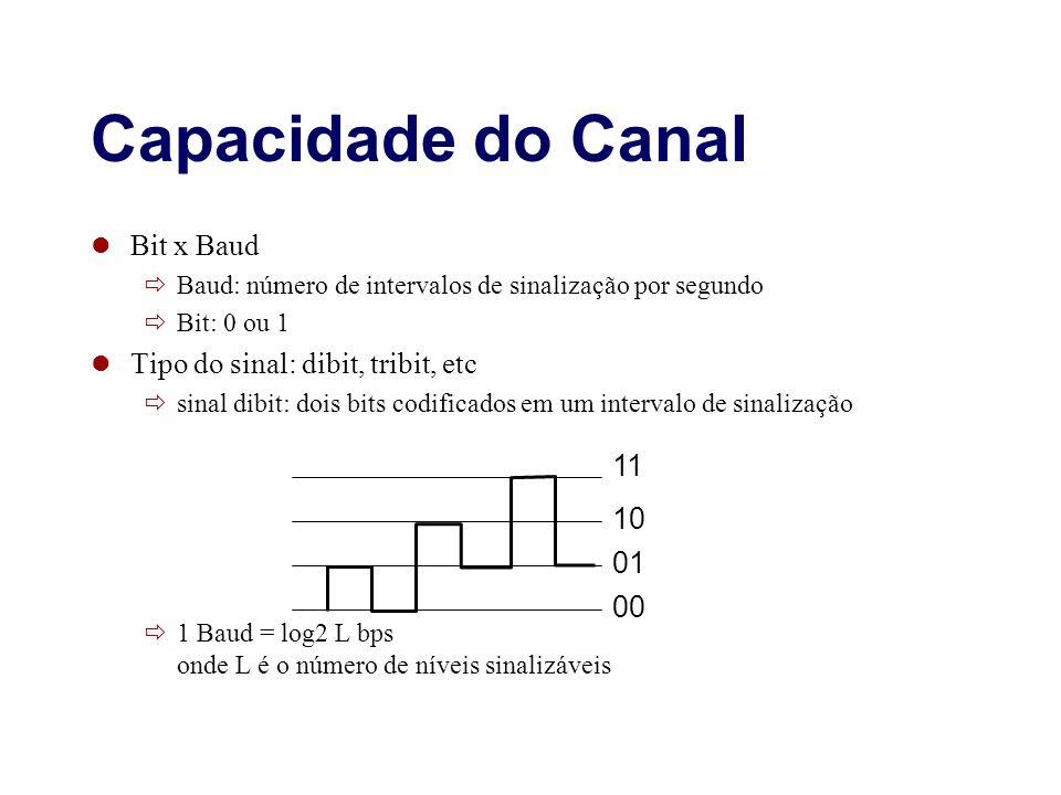 Capacidade do Canal Bit x Baud Baud: número de intervalos de sinalização por segundo Bit: 0 ou 1 Tipo do sinal: dibit, tribit, etc sinal dibit: dois b