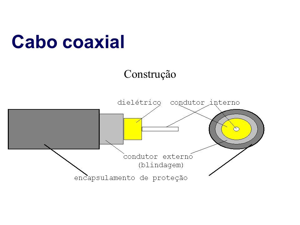 Cabo coaxial Construção