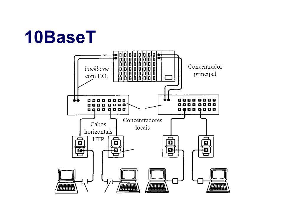 10BaseT backbone com F.O. Concentrador principal Concentradores locais Cabos horizontais UTP