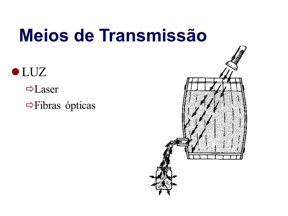 Meios de Transmissão LUZ Laser Fibras ópticas