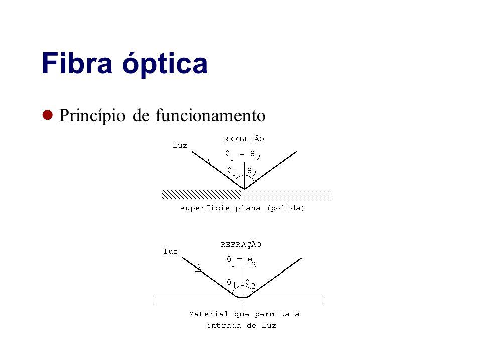 Fibra óptica Princípio de funcionamento