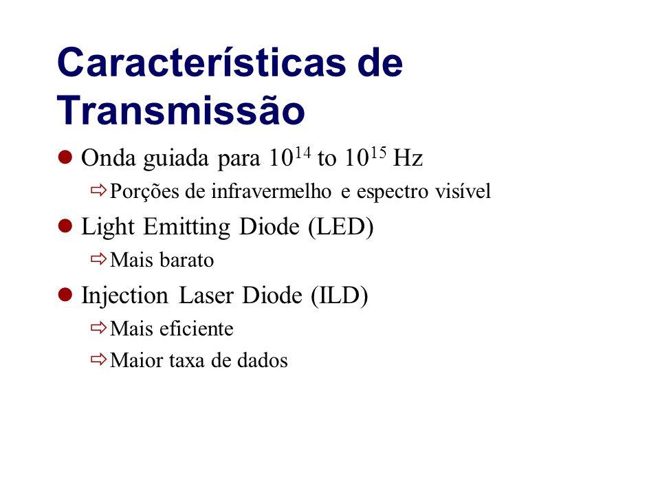 Características de Transmissão Onda guiada para 10 14 to 10 15 Hz Porções de infravermelho e espectro visível Light Emitting Diode (LED) Mais barato I