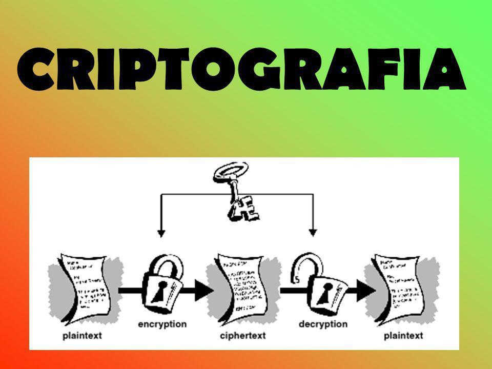 Definição de Criptografia A palavra Criptografia tem sua origem no Grego: kryptos significa oculto, envolto, escondido, secreto; graphos significa escrever, grafar.