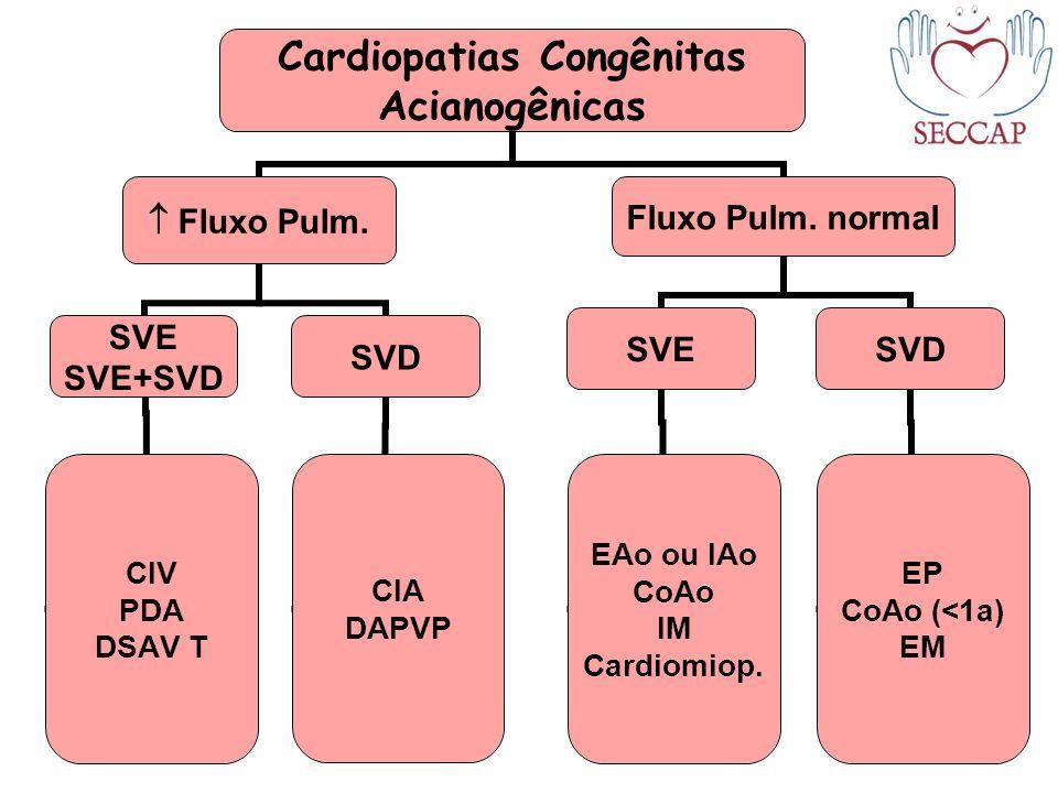 Cardiopatias Congênitas Acianogênicas Fluxo Pulm. SVE SVE+SVD CIV PDA DSAV T SVD CIA DAPVP Fluxo Pulm. normal SVE EAo ou IAo CoAo IM Cardiomiop. SVD E