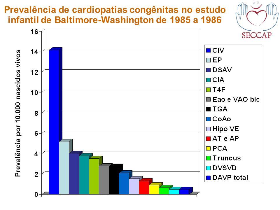 Prevalência de cardiopatias congênitas no estudo infantil de Baltimore-Washington de 1985 a 1986 Prevalência por 10.000 nascidos vivos
