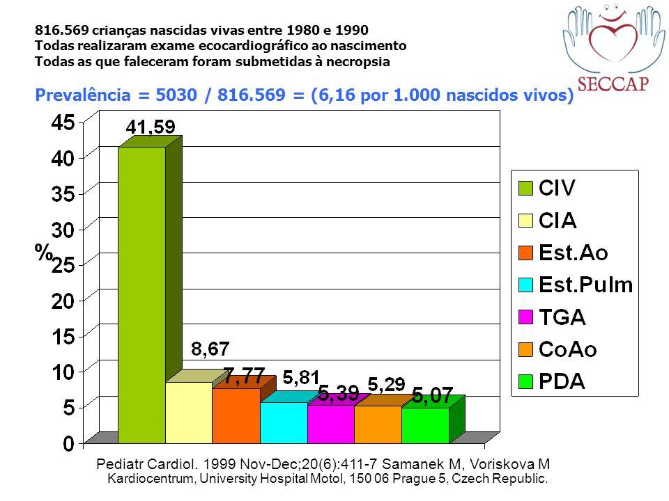 816.569 crianças nascidas vivas entre 1980 e 1990 Todas realizaram exame ecocardiográfico ao nascimento Todas as que faleceram foram submetidas à necr