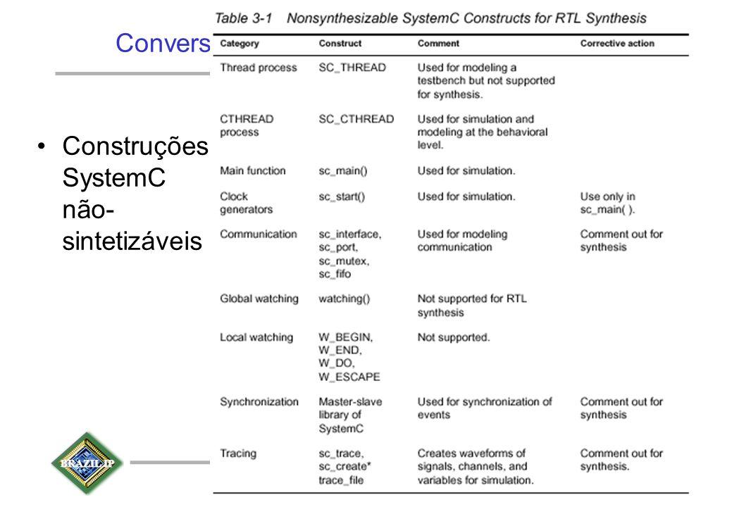 BRAZIL IP The BrazilIP Network Conversão para o Subconjunto Sintetizável Construções SystemC não- sintetizáveis