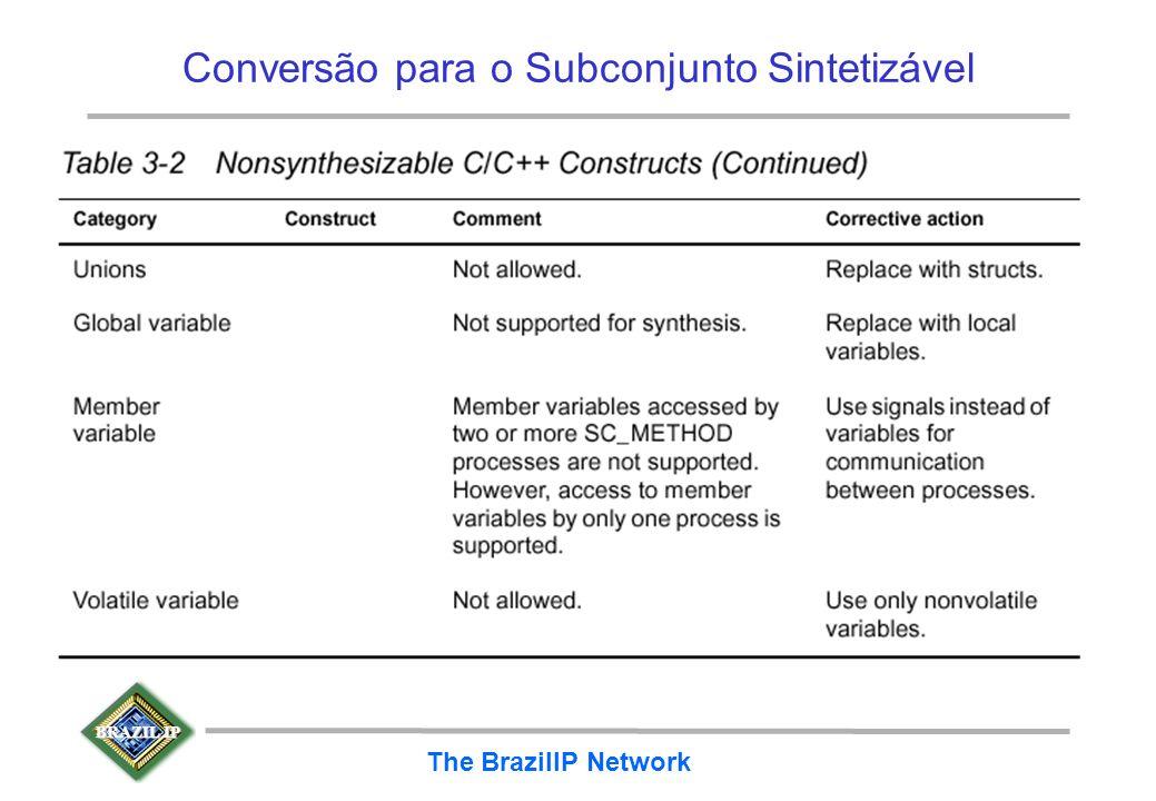 BRAZIL IP The BrazilIP Network Conversão para o Subconjunto Sintetizável Construções C/C++ não- sintetizáveis (4)