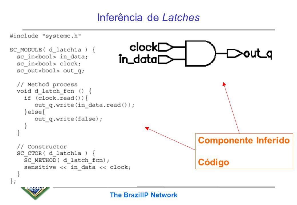 BRAZIL IP The BrazilIP Network Evitando inferência de latches –atribuir um valor a cada sinal para todas as cláusulas de comando condicional ( if, swi