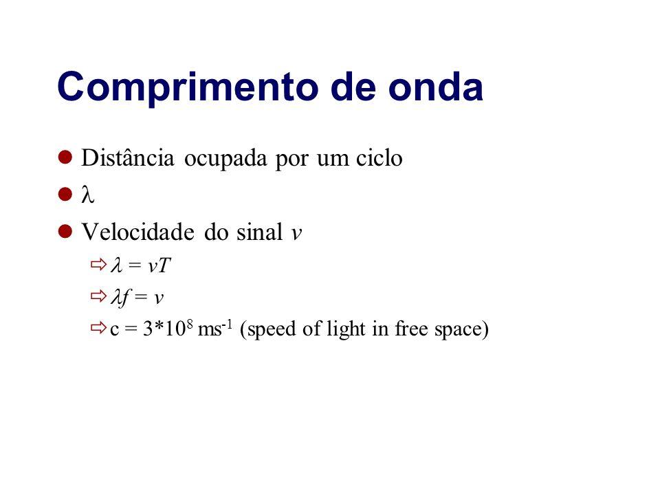 Comprimento de onda Distância ocupada por um ciclo Velocidade do sinal v = vT f = v c = 3*10 8 ms -1 (speed of light in free space)