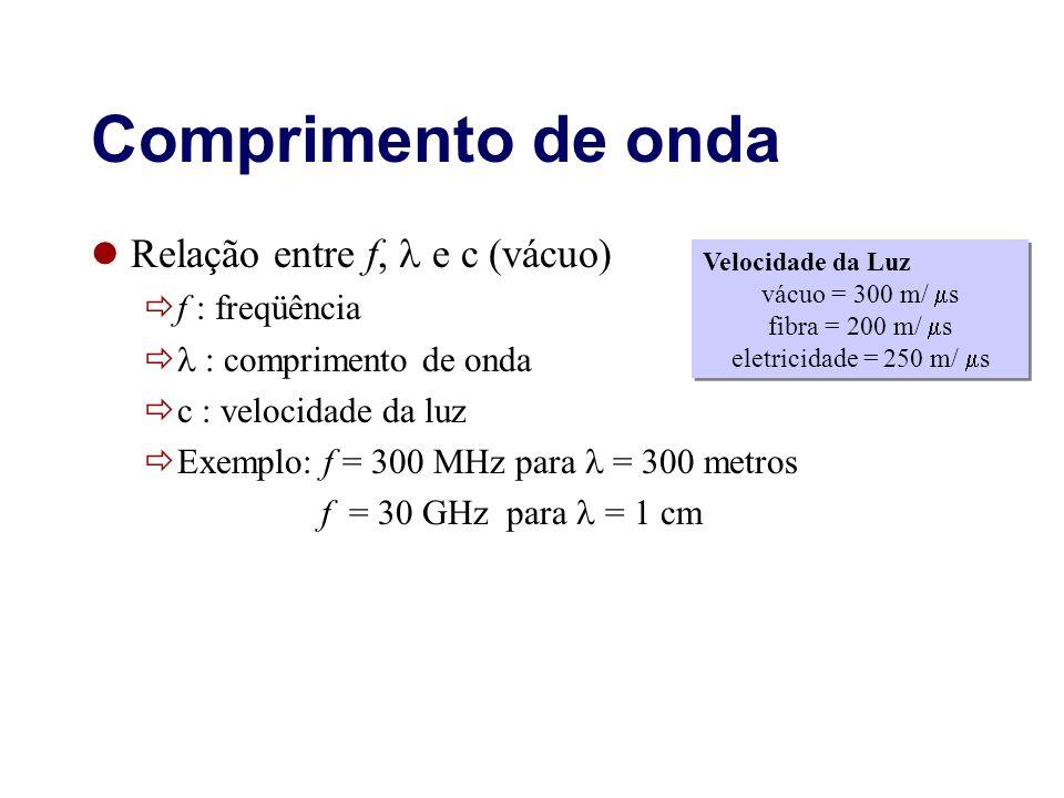 Comprimento de onda Relação entre f, e c (vácuo) f : freqüência : comprimento de onda c : velocidade da luz Exemplo: f = 300 MHz para = 300 metros f =