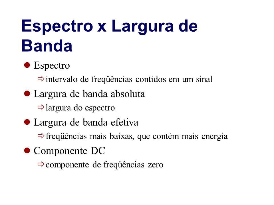 Espectro x Largura de Banda Espectro intervalo de freqüências contidos em um sinal Largura de banda absoluta largura do espectro Largura de banda efet