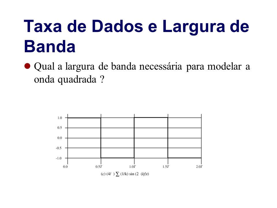 Taxa de Dados e Largura de Banda Qual a largura de banda necessária para modelar a onda quadrada ?
