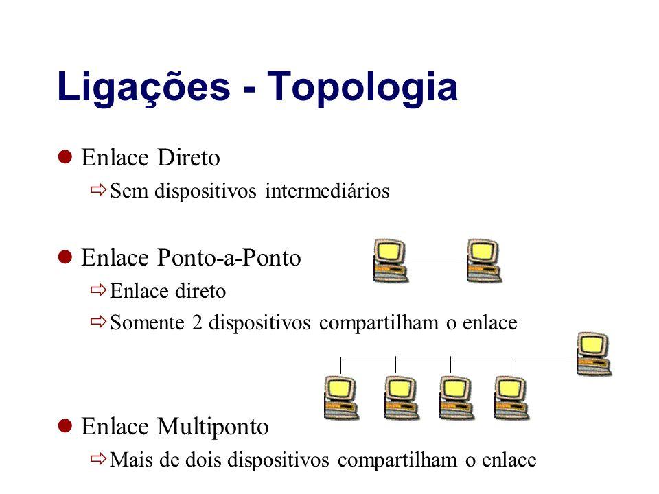 Ligações - Topologia Enlace Direto Sem dispositivos intermediários Enlace Ponto-a-Ponto Enlace direto Somente 2 dispositivos compartilham o enlace Enl