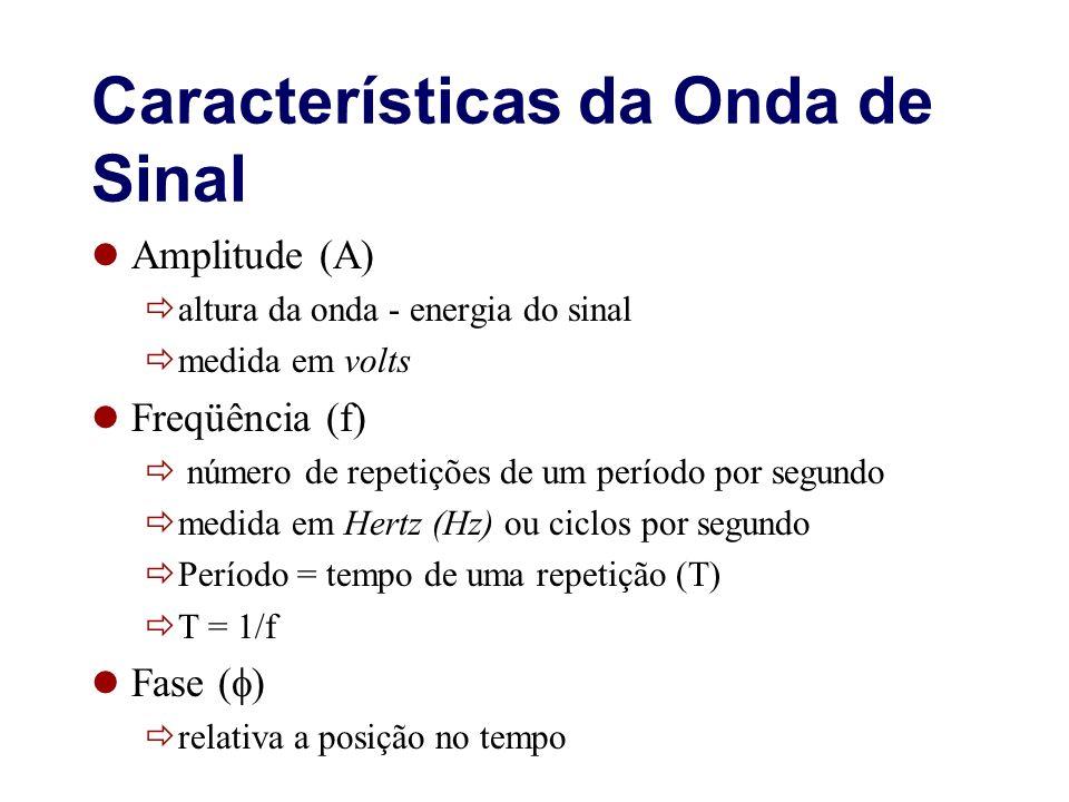 Características da Onda de Sinal Amplitude (A) altura da onda - energia do sinal medida em volts Freqüência (f) número de repetições de um período por