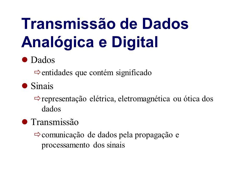 Transmissão de Dados Analógica e Digital Dados entidades que contém significado Sinais representação elétrica, eletromagnética ou ótica dos dados Tran