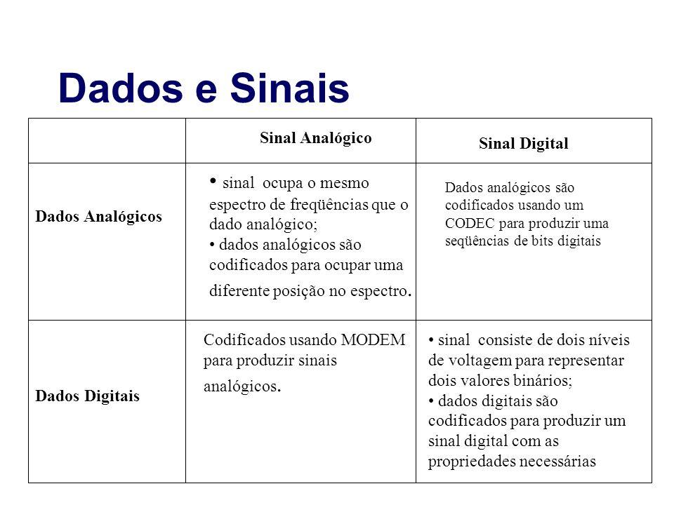 Dados e Sinais Sinal Analógico Sinal Digital sinal ocupa o mesmo espectro de freqüências que o dado analógico; dados analógicos são codificados para o