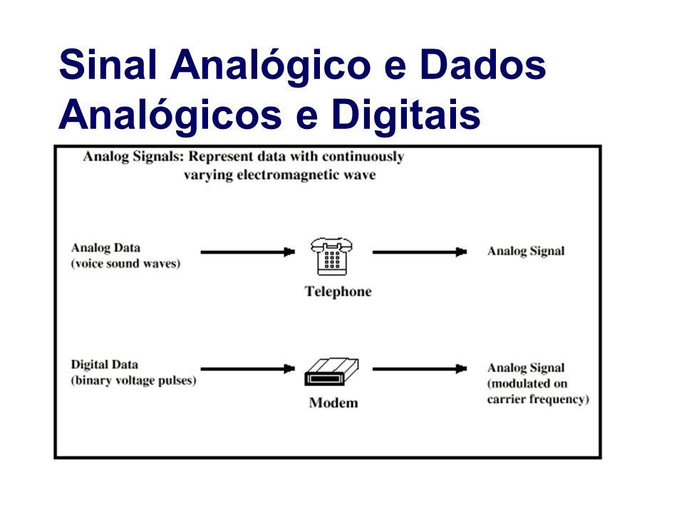 Sinal Analógico e Dados Analógicos e Digitais