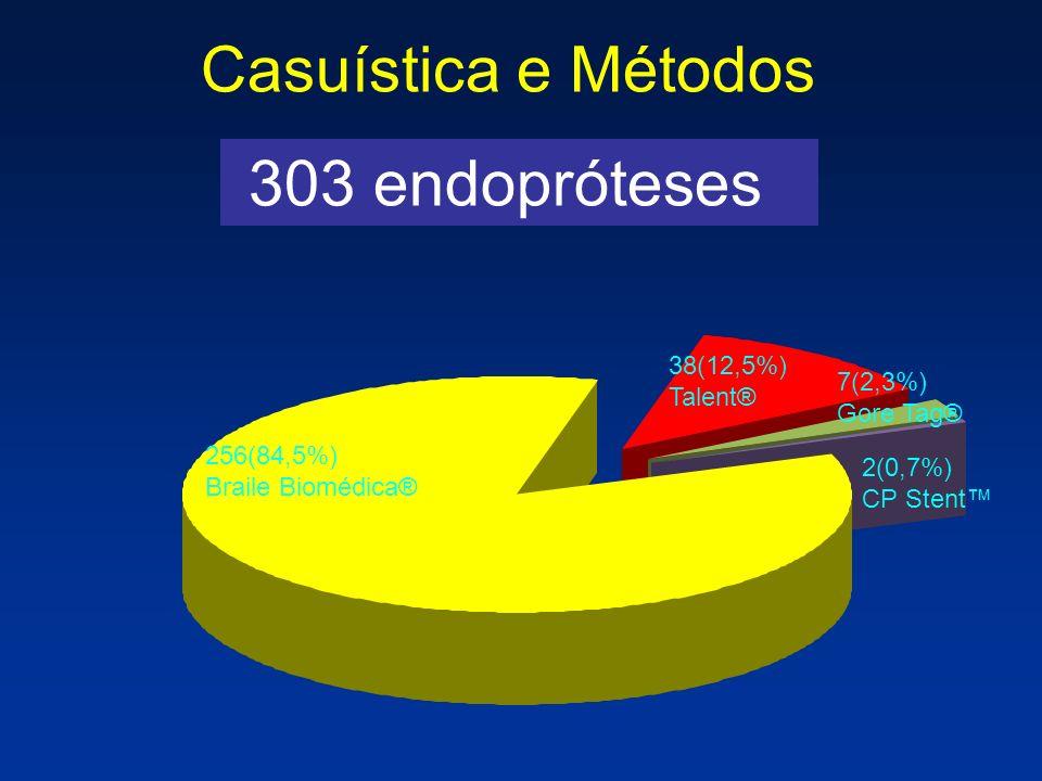 303 endopróteses Casuística e Métodos 256(84,5%) Braile Biomédica® 38(12,5%) Talent® 7(2,3%) Gore Tag® 2(0,7%) CP Stent