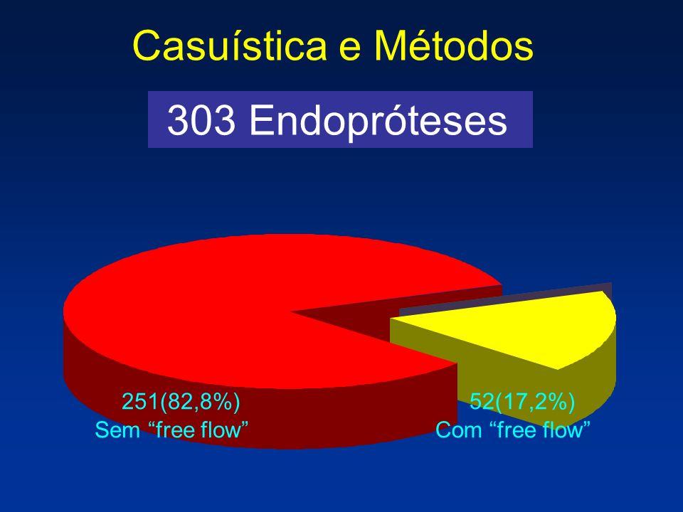 303 Endopróteses Casuística e Métodos 251(82,8%) Sem free flow 52(17,2%) Com free flow