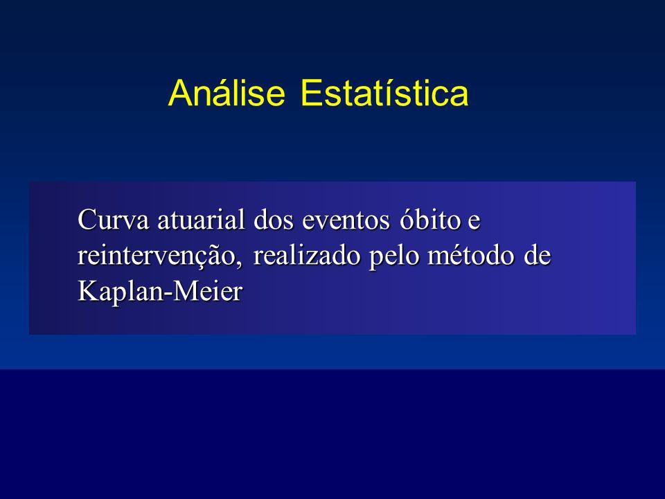 Análise Estatística Curva atuarial dos eventos óbito e reintervenção, realizado pelo método de Kaplan-Meier