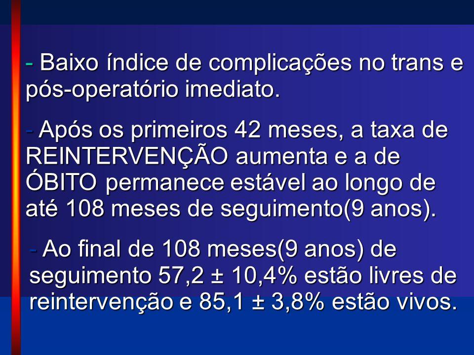 - Após os primeiros 42 meses, a taxa de REINTERVENÇÃO aumenta e a de ÓBITO permanece estável ao longo de até 108 meses de seguimento(9 anos). - Baixo