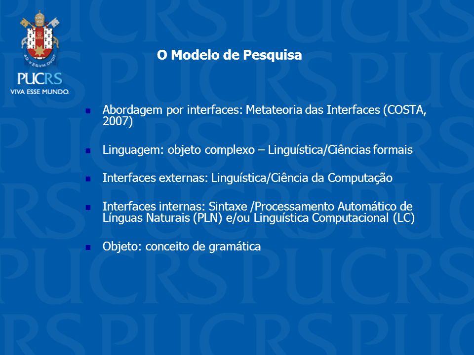 O Modelo de Pesquisa Abordagem por interfaces: Metateoria das Interfaces (COSTA, 2007) Linguagem: objeto complexo – Linguística/Ciências formais Inter