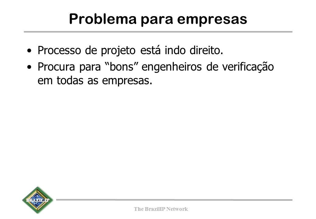 BRAZIL IP The BrazilIP Network BRAZIL IP The BrazilIP Network Regras de projeto Source –não envia sinais diretamente para o DUV Checker –nunca escreve (força sinal) dentro do DUV; –pode eventualmente ler informação do DUV (por exemplo registradores internos); Modelo de Referência –modela a funcionalidade, mas não a interface