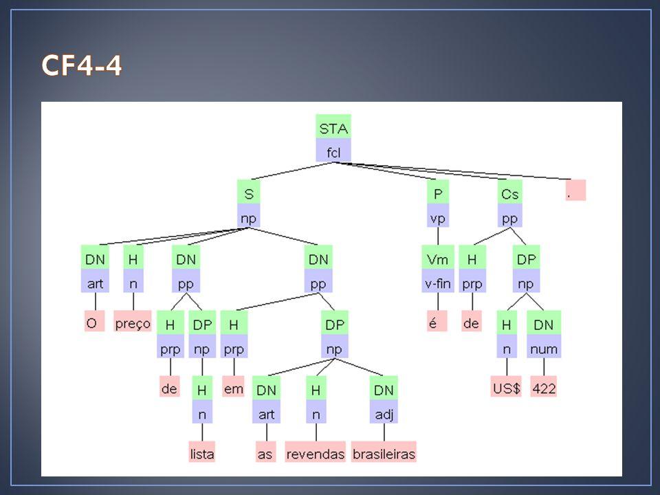 Separar os nodos F:f Não deixá-los como dependentes Manter os nodos de função gramatical como nodos de substituição da árvore Deixar o determinante mais alto que o H e o outro DN