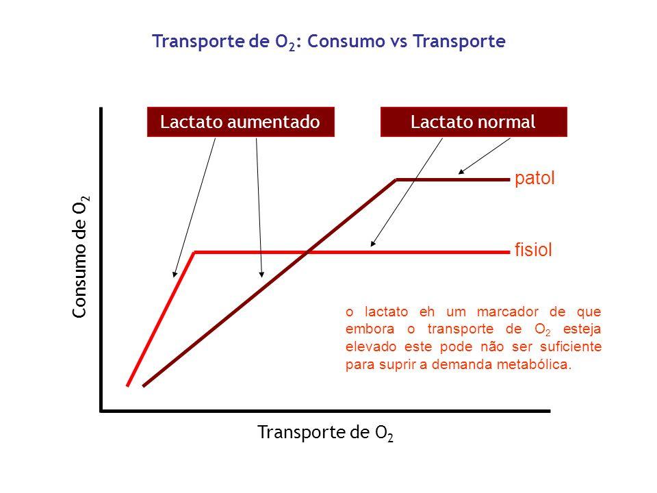 Transporte de O 2 : Consumo vs Transporte Transporte de O 2 Consumo de O 2 Lactato aumentadoLactato normal fisiol patol o lactato eh um marcador de qu