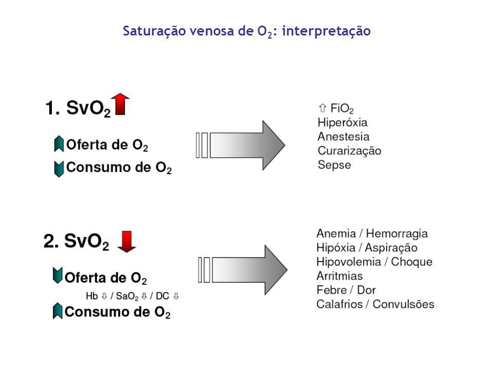 Saturação venosa de O 2 : interpretação