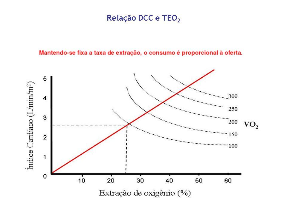 Relação DCC e TEO 2