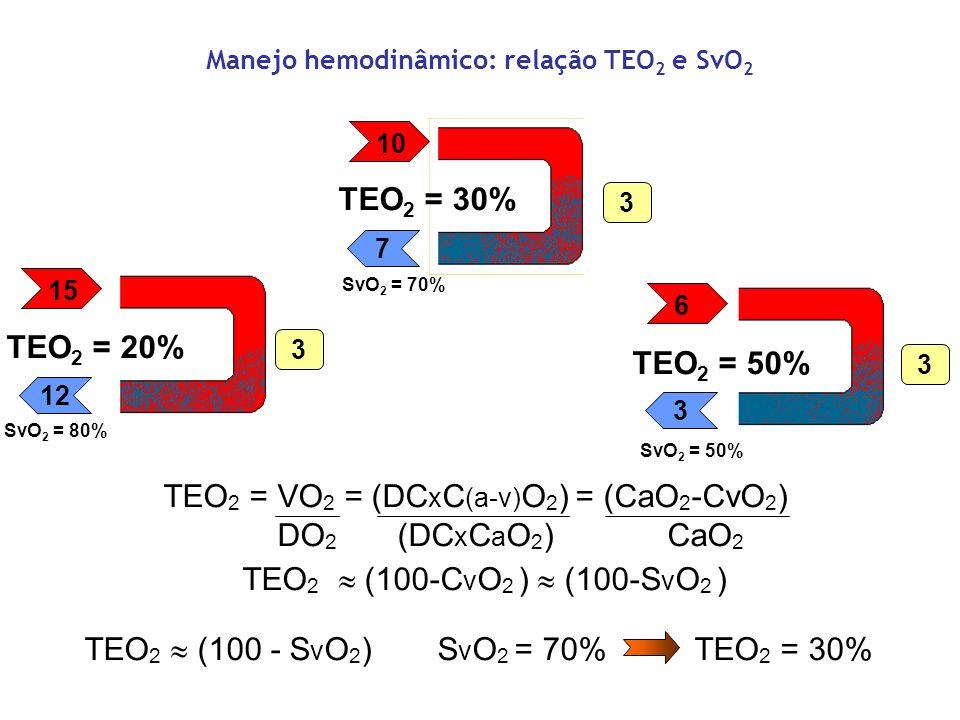 Manejo hemodinâmico: relação TEO 2 e SvO 2 15 12 3 TEO 2 = 20% SvO 2 = 80% 10 7 3 TEO 2 = 30% SvO 2 = 70% 6 3 3 TEO 2 = 50% SvO 2 = 50% TEO 2 = VO 2 =