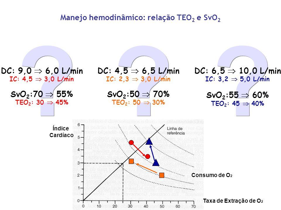 ? ? DC: 9,0 6,0 L/min IC: 4,5 3,0 L/min SvO 2 :70 55% TEO 2 : 30 45% ? ? DC: 4,5 6,5 L/min IC: 2,3 3,0 L/min SvO 2 :50 70% TEO 2 : 50 30% Índice Cardí