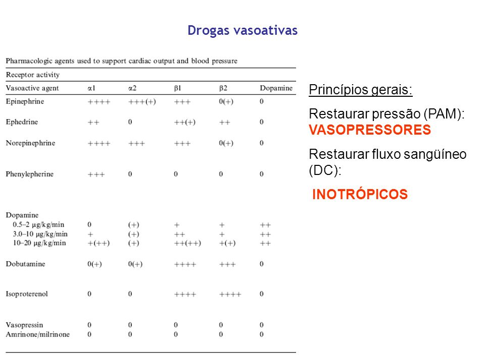 Drogas vasoativas Princípios gerais: Restaurar pressão (PAM): VASOPRESSORES Restaurar fluxo sangüíneo (DC): INOTRÓPICOS