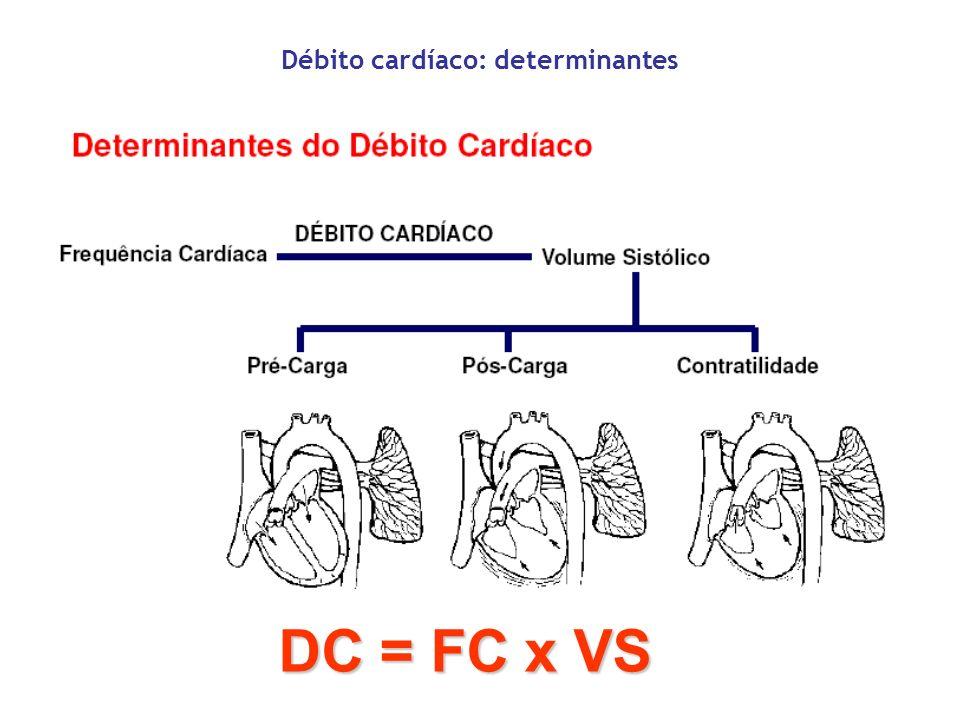 Pré-Carga Estímulação Simpática Sístole Atrial Distribuição da Volemia Determinantes da pré-carga Parametros associados: PVC / PAD PCP / POAP PAP diastólica Tensão da parede ventricular no final da diastole