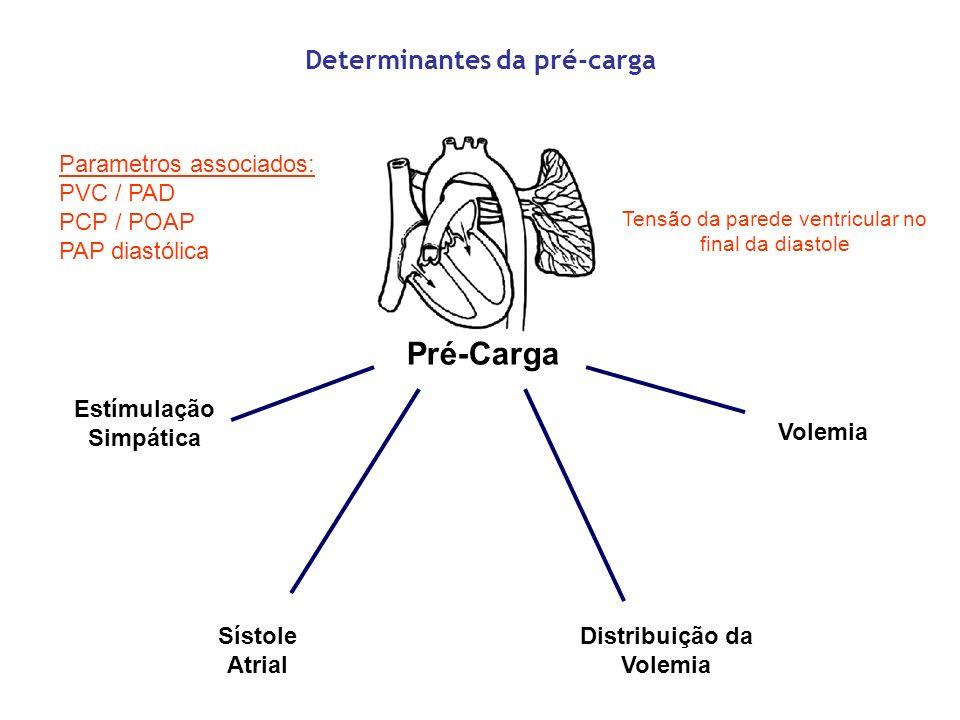 Pré-Carga Estímulação Simpática Sístole Atrial Distribuição da Volemia Determinantes da pré-carga Parametros associados: PVC / PAD PCP / POAP PAP dias