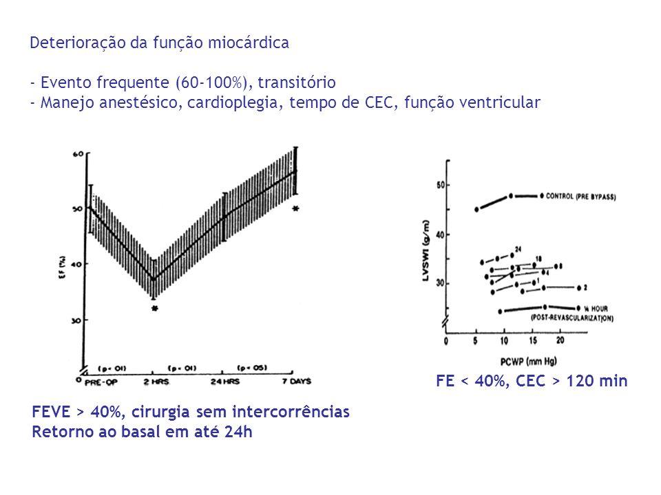 Deterioração da função miocárdica - Evento frequente (60-100%), transitório - Manejo anestésico, cardioplegia, tempo de CEC, função ventricular FEVE >