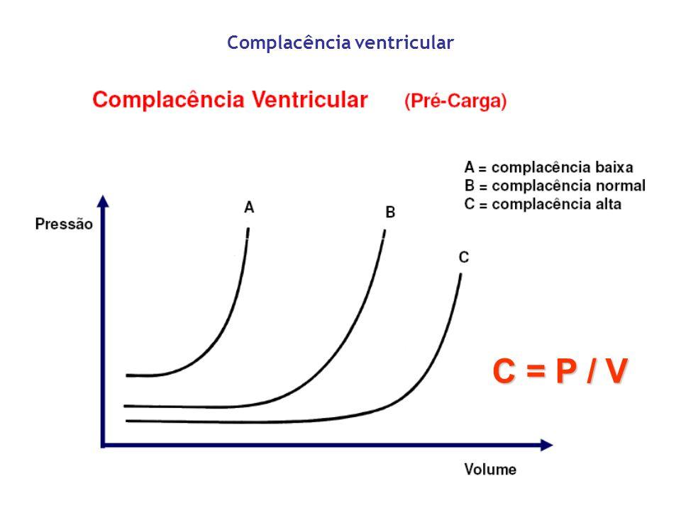 Determinantes da pós-carga Pós-Carga Obstrução ao Fluxo Resistência Vascular Vasomotricidade Parâmetros associados: RVP RVS Estresse da parede ventricular durante a sístole RVS/RVP NÃO SÃO PÓS- CARGA – idéia grosseira