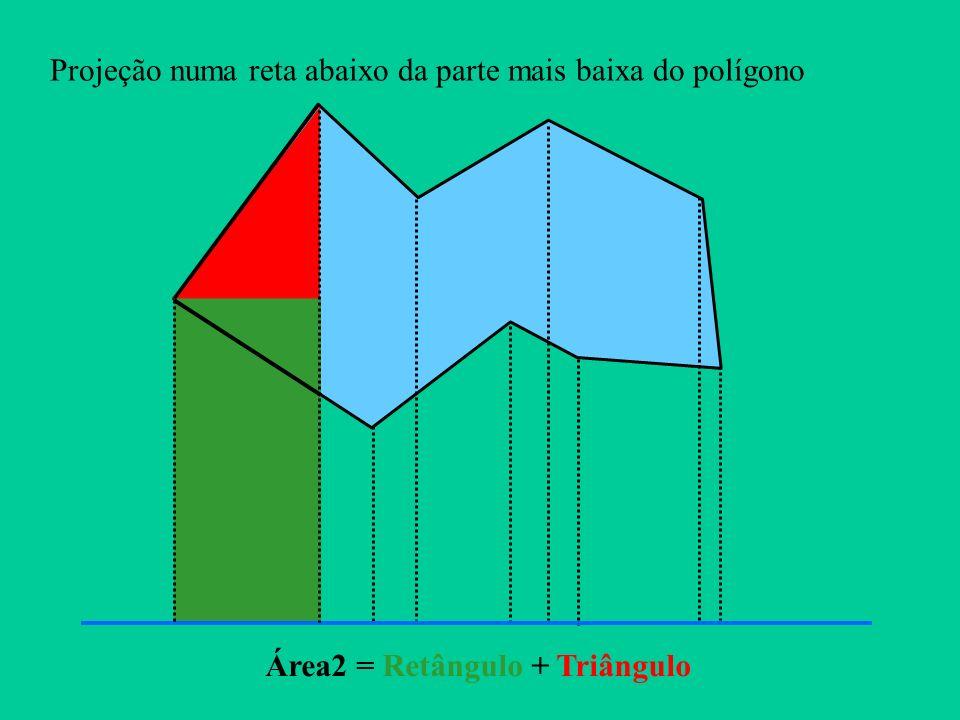 Projeção numa reta abaixo da parte mais baixa do polígono Área2 = Retângulo + Triângulo