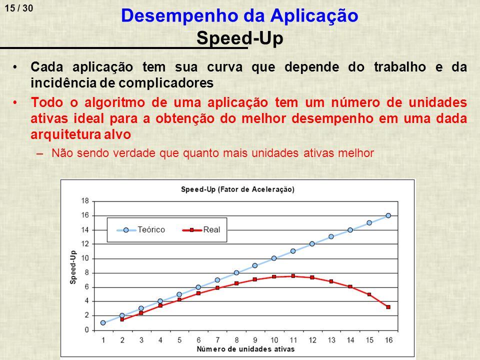 15 / 30 Cada aplicação tem sua curva que depende do trabalho e da incidência de complicadores Todo o algoritmo de uma aplicação tem um número de unida